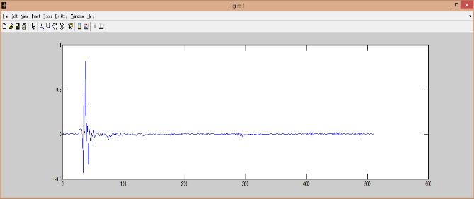 Fig. 1 Impulse response at the same-side ear of speaker