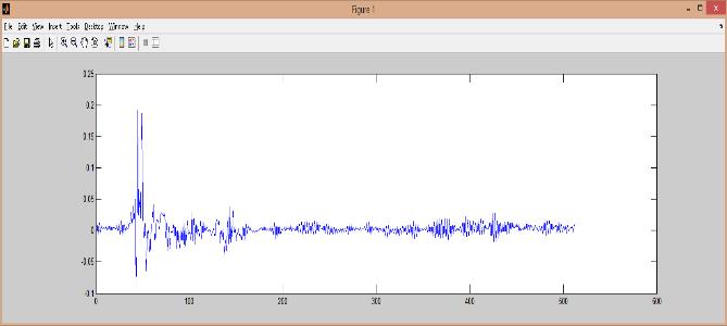 Fig. 2 Impulse response at the opposite-side ear of speaker