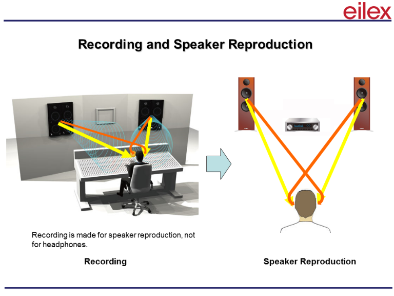 Speaker and Recording Reproduction