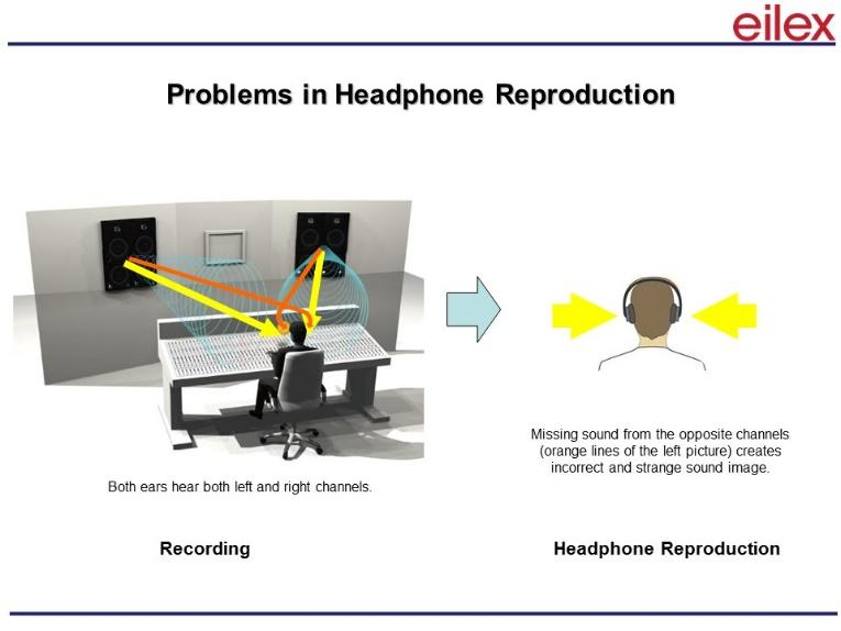 Problems in Headphone Reproduction