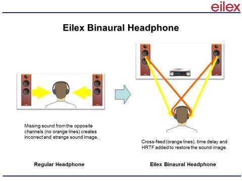 Eilex Binaural Headphone