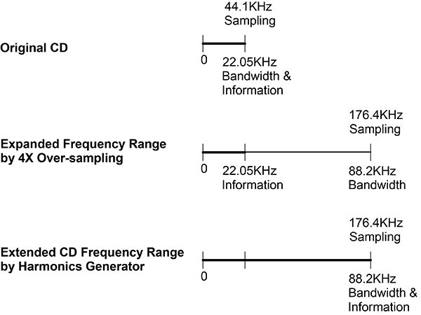 Fig. 1  Hi-Res Conversion of CD (Frequency Range Expansion)