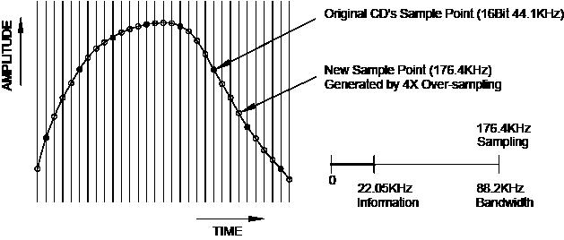 Fig. 10  CD Waveform after 4X Over-Sampling