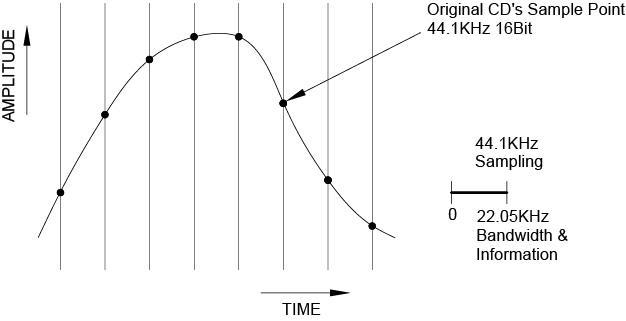 Fig. 9  A Part of CD Waveform